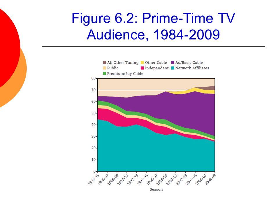 Figure 6.2: Prime-Time TV Audience, 1984-2009