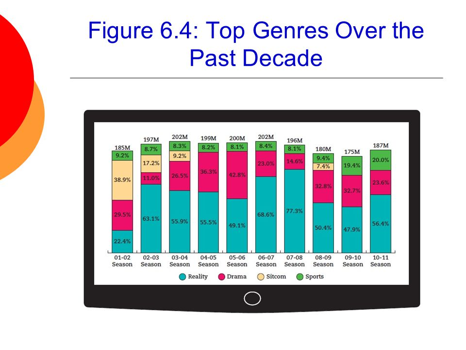Figure 6.4: Top Genres Over the Past Decade