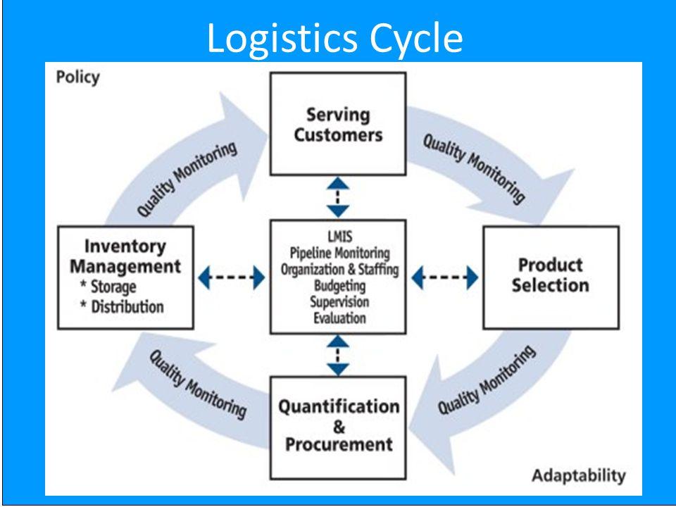 5 Logistics Cycle