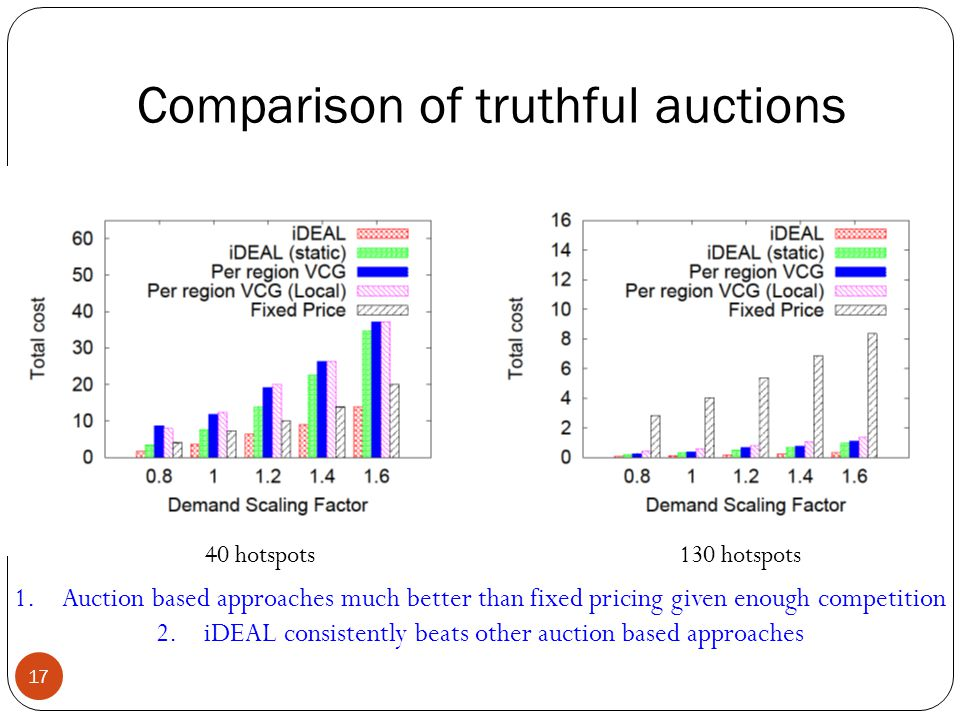 Comparison of truthful auctions 17 1.Auction based approaches much better than fixed pricing given enough competition 2.iDEAL consistently beats other auction based approaches 40 hotspots130 hotspots