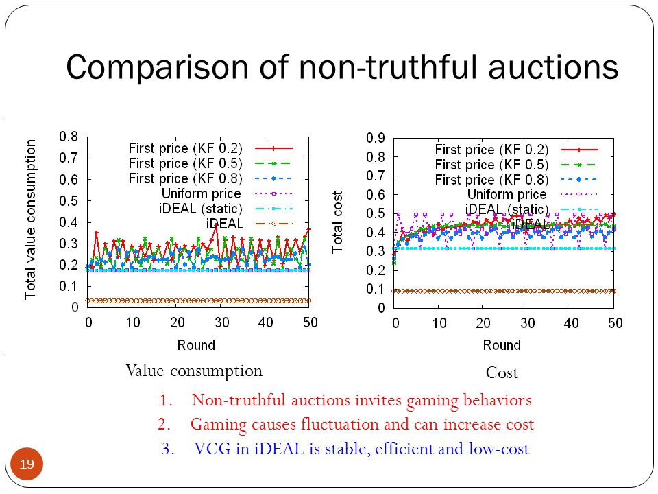 Comparison of non-truthful auctions 19 Value consumption Cost 1.Non-truthful auctions invites gaming behaviors 2.Gaming causes fluctuation and can increase cost 3.VCG in iDEAL is stable, efficient and low-cost