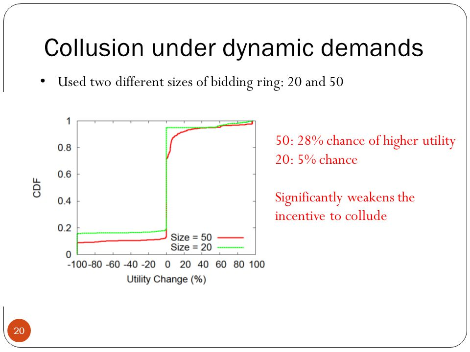 Collusion under dynamic demands 20 50: 28% chance of higher utility 20: 5% chance Significantly weakens the incentive to collude Used two different sizes of bidding ring: 20 and 50