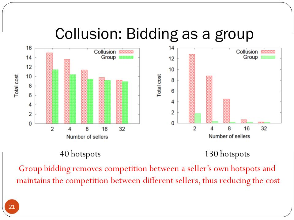 Collusion: Bidding as a group 21 Group bidding removes competition between a seller's own hotspots and maintains the competition between different sellers, thus reducing the cost 40 hotspots130 hotspots