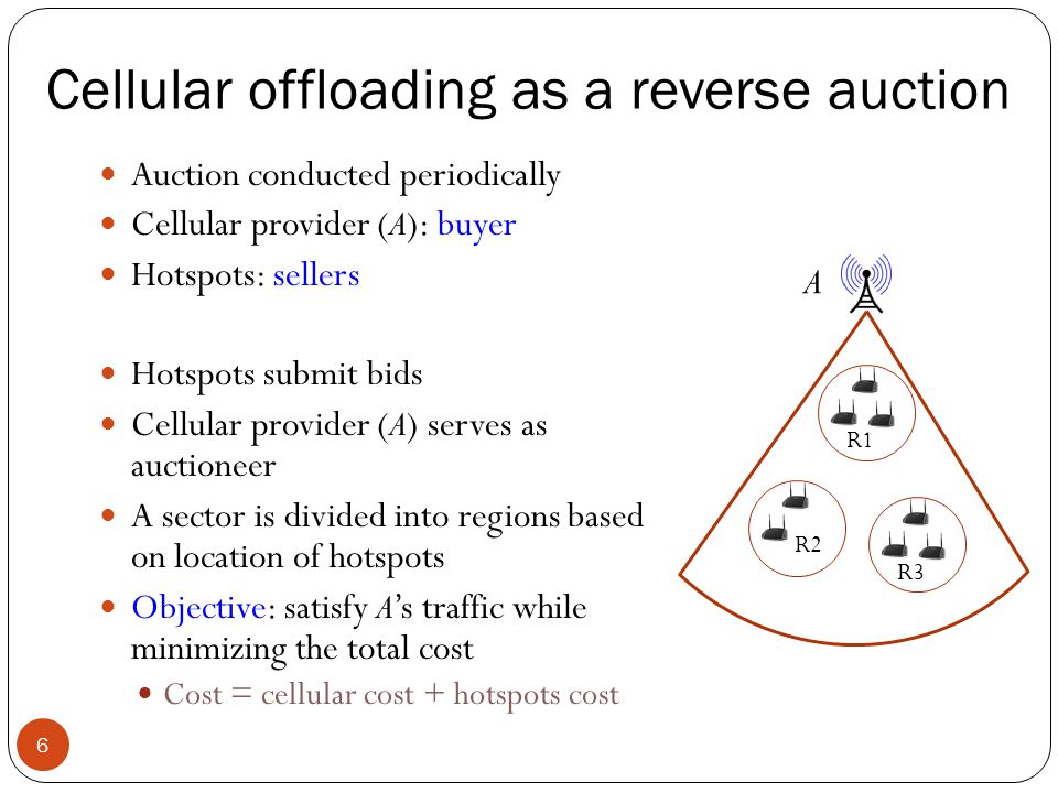 Cellular offloading as a reverse auction 6 Auction conducted periodically Cellular provider (A): buyer Hotspots: sellers Hotspots submit bids Cellular provider (A) serves as auctioneer A sector is divided into regions based on location of hotspots Objective: satisfy A's traffic while minimizing the total cost Cost = cellular cost + hotspots cost R1 R2 R3 A