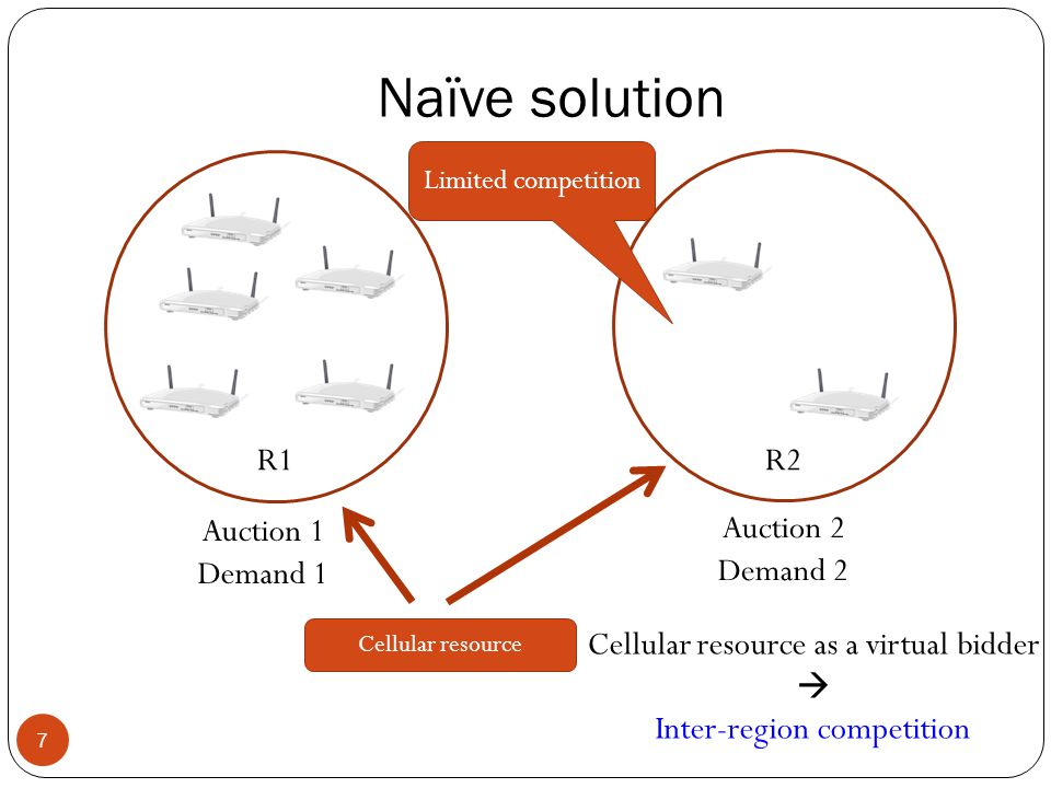 Naïve solution 7 Auction 1 Demand 1 Auction 2 Demand 2 Limited competition Cellular resource Cellular resource as a virtual bidder  Inter-region competition R1R2