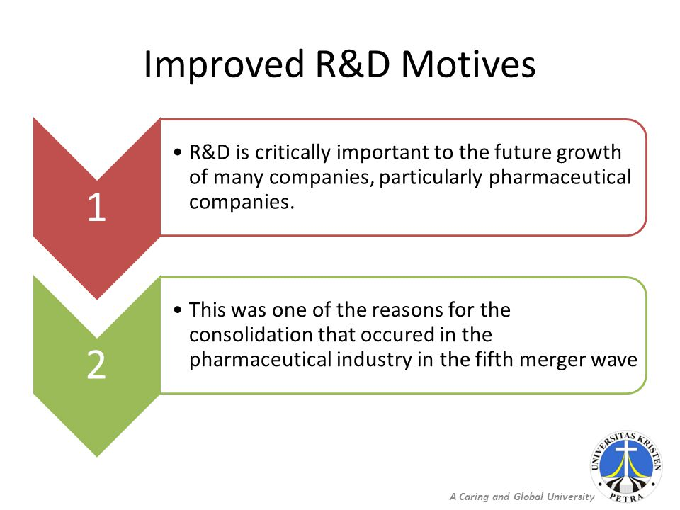 A Caring and Global University Improved R&D Motives 1 R&D is critically important to the future growth of many companies, particularly pharmaceutical companies.