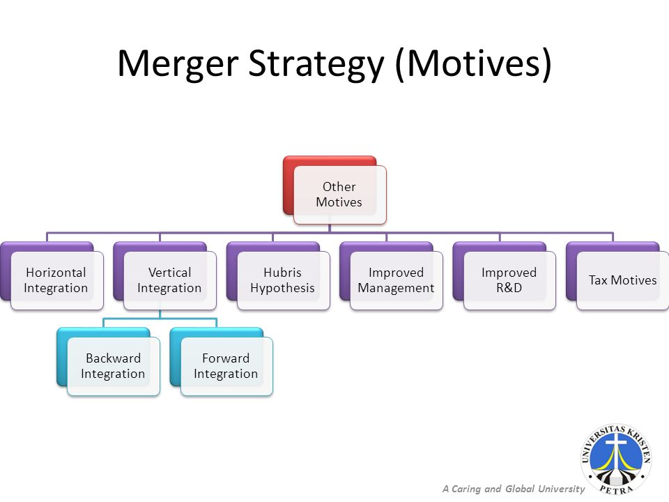 A Caring and Global University Merger Strategy (Motives) Other Motives Horizontal Integration Vertical Integration Backward Integration Forward Integration Hubris Hypothesis Improved Management Improved R&D Tax Motives