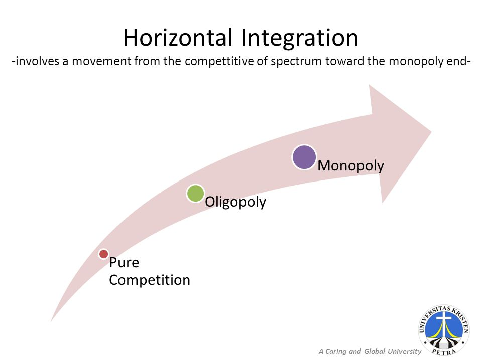 A Caring and Global University Horizontal Integration -involves a movement from the compettitive of spectrum toward the monopoly end- Pure Competition Oligopoly Monopoly