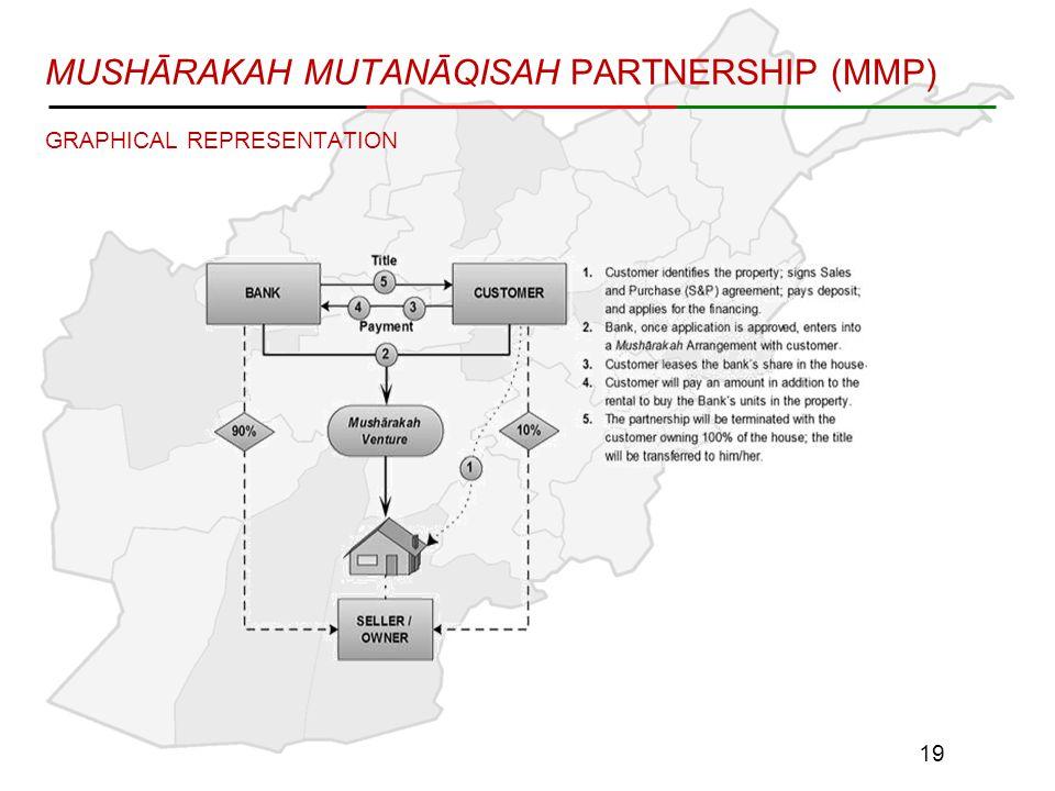 GRAPHICAL REPRESENTATION MUSHĀRAKAH MUTANĀQISAH PARTNERSHIP (MMP) 19