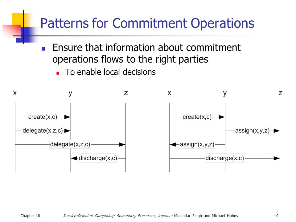 Chapter 1819Service-Oriented Computing: Semantics, Processes, Agents - Munindar Singh and Michael Huhns Patterns for Commitment Operations Ensure that information about commitment operations flows to the right parties To enable local decisions