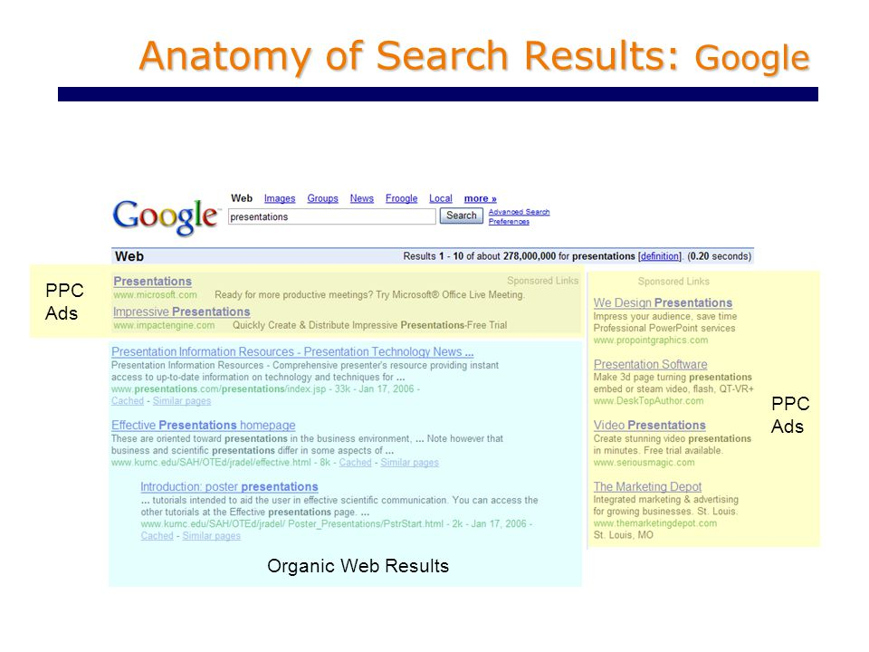 Anatomy of Search Results: Google PPC Ads PPC Ads Organic Web Results