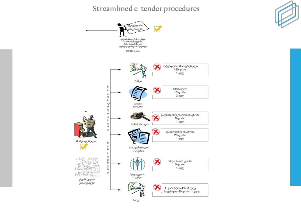 Streamlined e-tender procedures