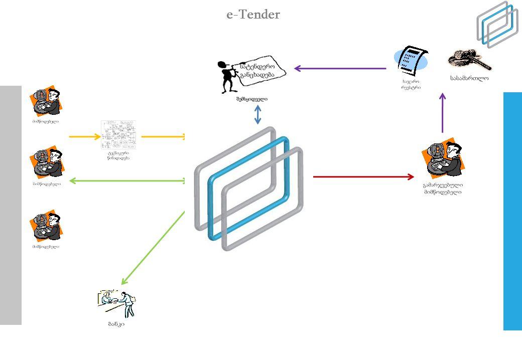 e-Tender