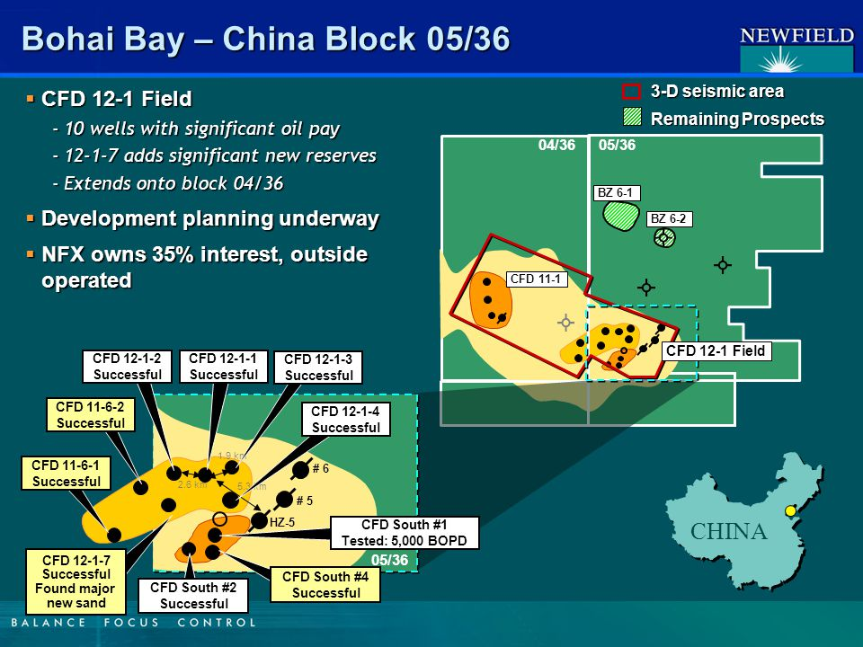Bohai Bay – China Block 05/36 05/3604/36  CFD 12-1 Field -10 wells with significant oil pay -12-1-7 adds significant new reserves -Extends onto block 04/36  Development planning underway  NFX owns 35% interest, outside operated BZ 6-1 BZ 6-2 3-D seismic area Remaining Prospects CFD 11-1 05/36 2.6 km 1.9 km 5.3 km HZ-5 # 5 # 6 CFD 11-6-1 Successful CFD 11-6-2 Successful CFD 12-1-2 Successful CFD 12-1-1 Successful CFD 12-1-3 Successful CFD 12-1-4 Successful CFD South #1 Tested: 5,000 BOPD CFD 12-1-7 Successful Found major new sand CFD South #4 Successful CFD South #2 Successful CFD 12-1 Field CHINA
