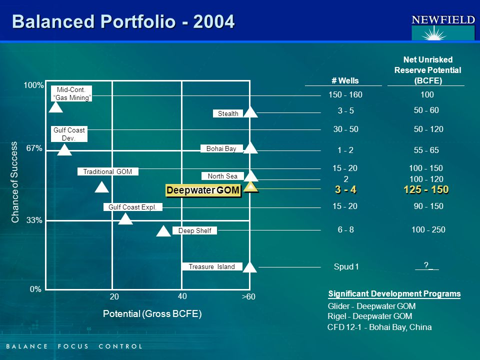 Balanced Portfolio - 2004 100% 0% 33% 67% 20 40 >60 Potential (Gross BCFE) Chance of Success Mid-Cont.