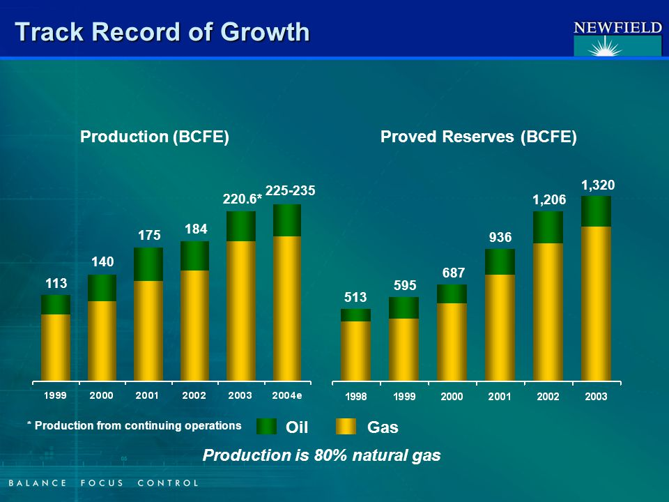 Track Record of Growth Production is 80% natural gas 113 140 Production (BCFE)Proved Reserves (BCFE) 225-235 513 595 1,206 687 175 184 936 OilGas 220.6* 1,320 * Production from continuing operations