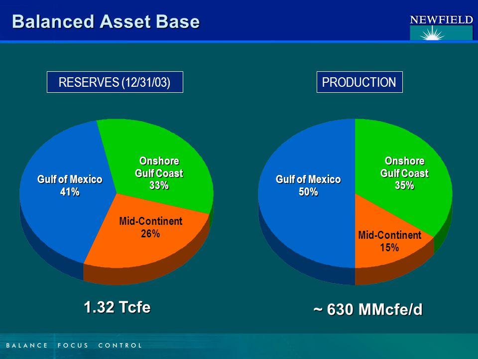 Balanced Portfolio - 2004 100% 0% 33% 67% 20 40 >60 Potential (Gross BCFE) Chance of Success Gulf Coast Dev.
