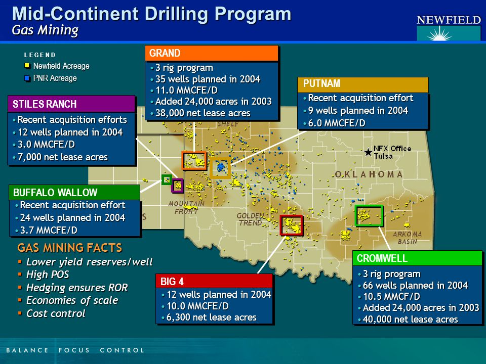 Mid-Continent Drilling Program Gas Mining STILES RANCH Recent acquisition effortsRecent acquisition efforts 12 wells planned in 200412 wells planned in 2004 3.0 MMCFE/D3.0 MMCFE/D 7,000 net lease acres7,000 net lease acres Recent acquisition effortsRecent acquisition efforts 12 wells planned in 200412 wells planned in 2004 3.0 MMCFE/D3.0 MMCFE/D 7,000 net lease acres7,000 net lease acres 3 rig program3 rig program 35 wells planned in 200435 wells planned in 2004 11.0 MMCFE/D11.0 MMCFE/D Added 24,000 acres in 2003Added 24,000 acres in 2003 38,000 net lease acres38,000 net lease acres 3 rig program3 rig program 35 wells planned in 200435 wells planned in 2004 11.0 MMCFE/D11.0 MMCFE/D Added 24,000 acres in 2003Added 24,000 acres in 2003 38,000 net lease acres38,000 net lease acres GRAND BIG 4 12 wells planned in 200412 wells planned in 2004 10.0 MMCFE/D10.0 MMCFE/D 6,300 net lease acres6,300 net lease acres 12 wells planned in 200412 wells planned in 2004 10.0 MMCFE/D10.0 MMCFE/D 6,300 net lease acres6,300 net lease acres CROMWELL 3 rig program3 rig program 66 wells planned in 200466 wells planned in 2004 10.5 MMCF/D10.5 MMCF/D Added 24,000 acres in 2003Added 24,000 acres in 2003 40,000 net lease acres40,000 net lease acres 3 rig program3 rig program 66 wells planned in 200466 wells planned in 2004 10.5 MMCF/D10.5 MMCF/D Added 24,000 acres in 2003Added 24,000 acres in 2003 40,000 net lease acres40,000 net lease acres GAS MINING FACTS  Lower yield reserves/well  High POS  Hedging ensures ROR  Economies of scale  Cost control Newfield Acreage PNR Acreage L E G E N D PUTNAM Recent acquisition effortRecent acquisition effort 9 wells planned in 20049 wells planned in 2004 6.0 MMCFE/D6.0 MMCFE/D Recent acquisition effortRecent acquisition effort 9 wells planned in 20049 wells planned in 2004 6.0 MMCFE/D6.0 MMCFE/D Recent acquisition effortRecent acquisition effort 24 wells planned in 200424 wells planned in 2004 3.7 MMCFE/D3.7 MMCFE/D Recent acquisition effortRecent acquisition effort 24 wells planned in 200424 wells planned in 2004 3.7 MMCFE/D3.7 MMCFE/D BUFFALO WALLOW