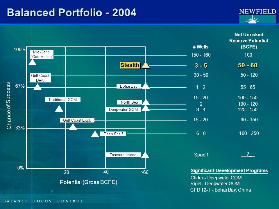 Balanced Portfolio - 2004 100% 0% 33% 67% 20 40 >60 Potential (Gross BCFE) Chance of Success Mid-Cont.