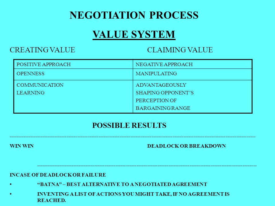 NEGOTIATION PROCESS VALUE SYSTEM CREATING VALUECLAIMING VALUE POSSIBLE RESULTS -------------------------------------------------------------------------------------------------------------------------------------------- WIN WINDEADLOCK OR BREAKDOWN ----------------------------------------------------------------------------------------------------------------------------- INCASE OF DEADLOCK OR FAILURE BATNA – BEST ALTERNATIVE TO A NEGOTIATED AGREEMENT INVENTING A LIST OF ACTIONS YOU MIGHT TAKE, IF NO AGREEMENT IS REACHED.