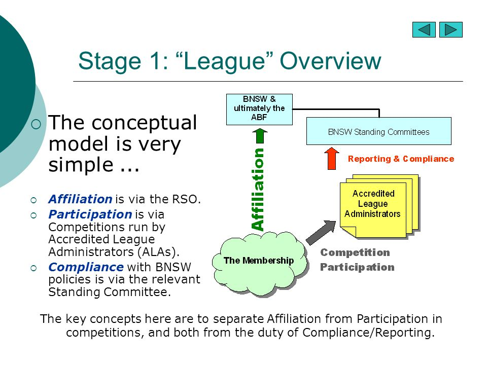 Stage 1: League Overview  The conceptual model is very simple...