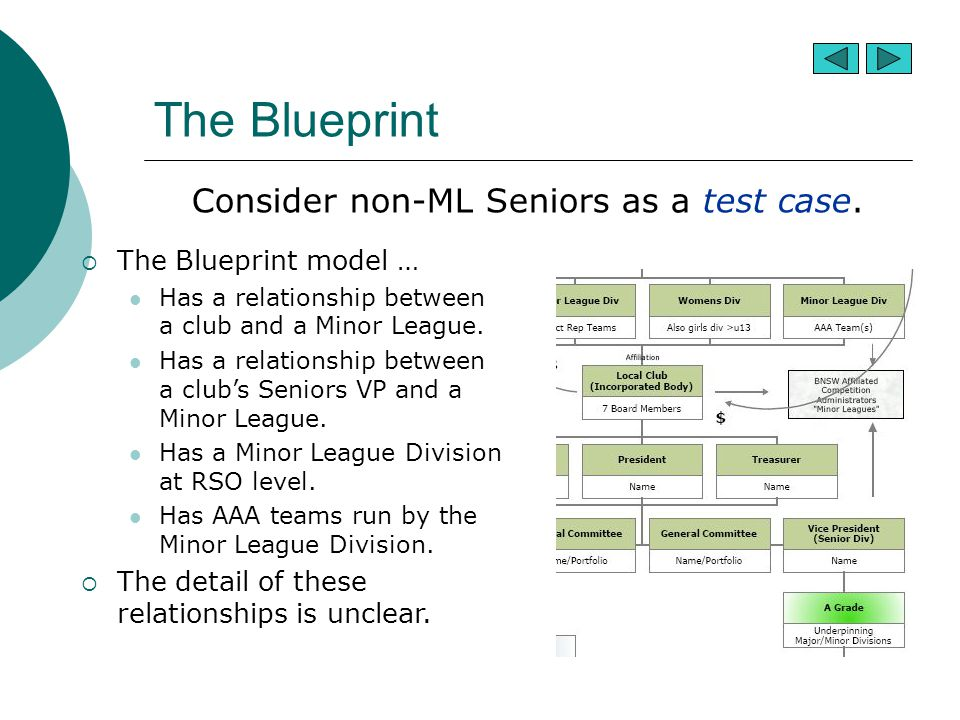 The Blueprint Consider non-ML Seniors as a test case.  The Blueprint model … Has a relationship between a club and a Minor League. Has a relationship