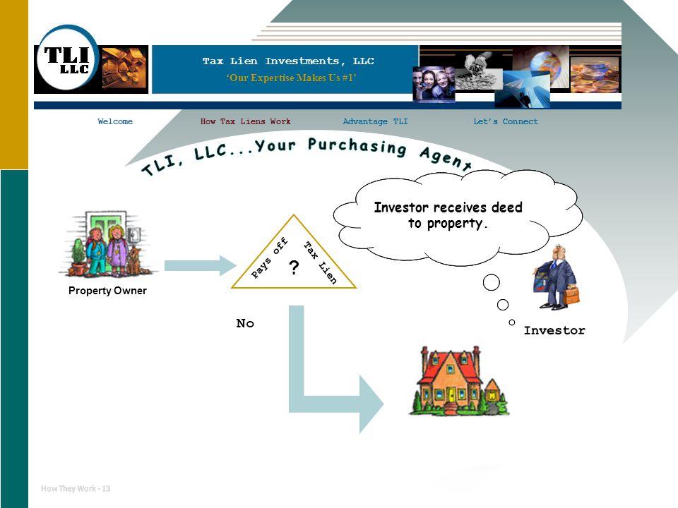 Tax Lien Investments, LLC WelcomeHow Tax Liens WorkAdvantage TLILet's ConnectWelcomeHow Tax Liens WorkLet's Connect How They Work - 13 Investor Proper