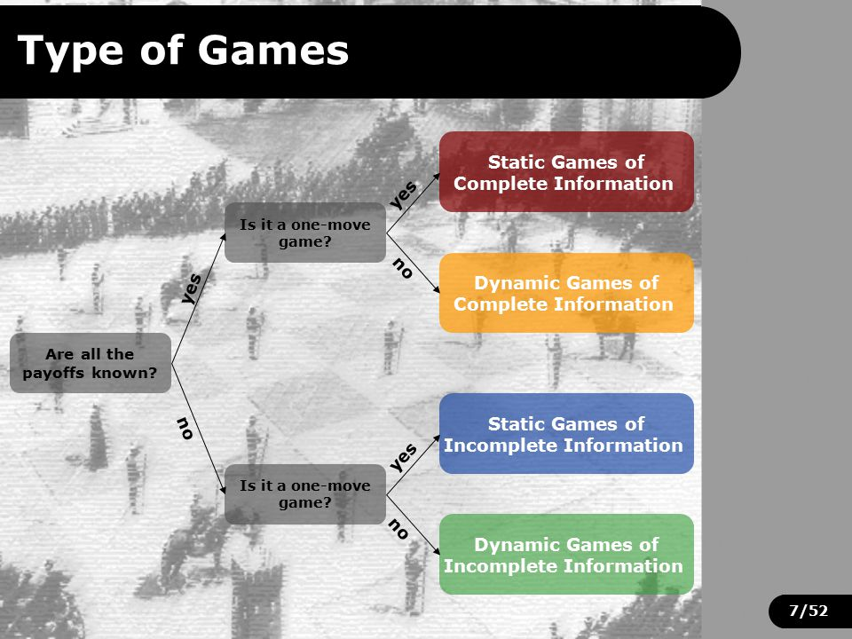 7/52 Type of Games Static Games of Complete Information Dynamic Games of Complete Information Static Games of Incomplete Information Dynamic Games of Incomplete Information Is it a one-move game.