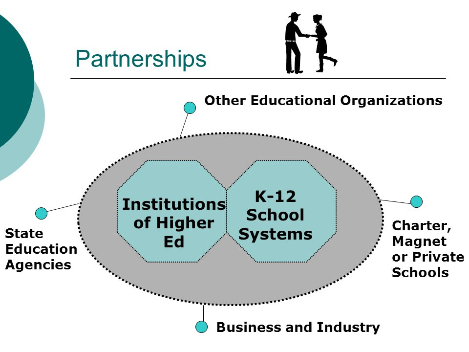 Partnerships Institutions of Higher Ed K-12 School Systems Business and Industry Charter, Magnet or Private Schools Other Educational Organizations St