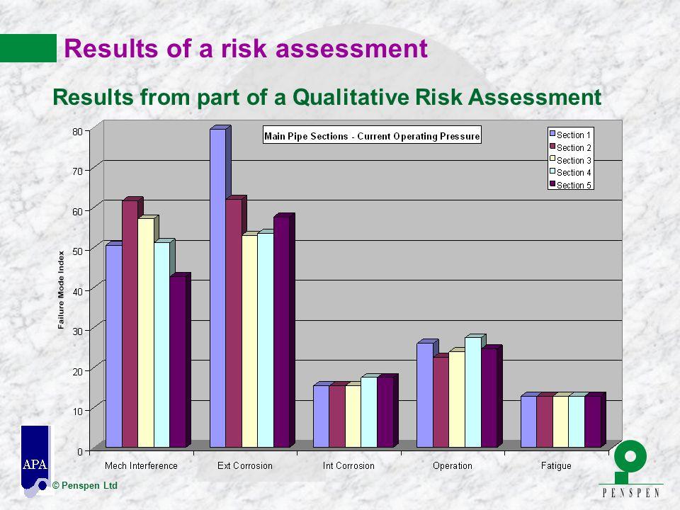 © Penspen Ltd Results of a risk assessment Results from part of a Qualitative Risk Assessment