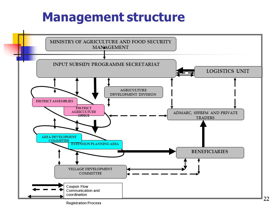 22 Management structure INPUT SUBSIDY PROGRAMME SECRETARIAT MINISTRY OF AGRICULTURE AND FOOD SECURITY MANAGEMENT ADMARC, SFFRFM AND PRIVATE TRADERS VILLAGE DEVELOPMENT COMMITTEE BENEFICIARIES AGRICULTURE DEVELOPMENT DIVISION LOGISTICS UNIT DISTRICT AGRICULTURE OFFICE DISTRICT ASSEMBLIES EXTENSION PLANNING AREA AREA DEVELOPMENT COMMITTEE Coupon Flow Communication and coordination Registration Process