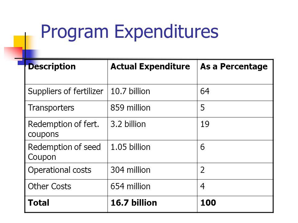 Program Expenditures DescriptionActual ExpenditureAs a Percentage Suppliers of fertilizer10.7 billion64 Transporters859 million5 Redemption of fert.