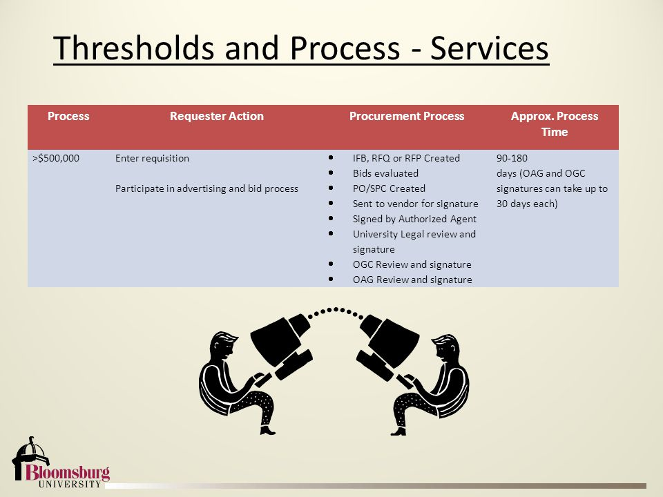 Thresholds and Process - Services ProcessRequester ActionProcurement ProcessApprox. Process Time >$500,000Enter requisition Participate in advertising