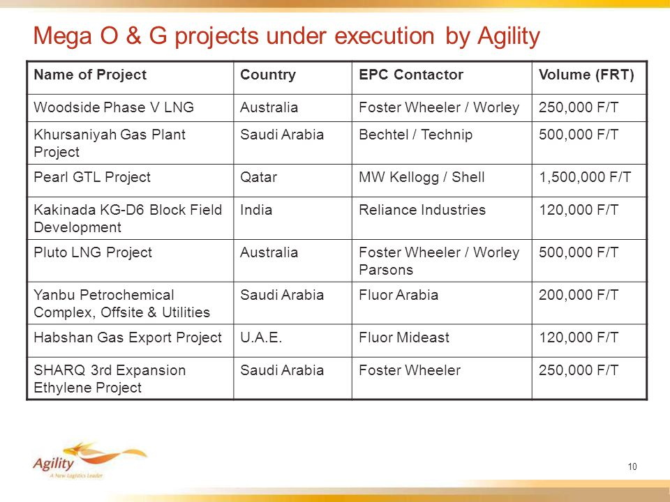 10 Mega O & G projects under execution by Agility Name of ProjectCountryEPC ContactorVolume (FRT) Woodside Phase V LNGAustraliaFoster Wheeler / Worley250,000 F/T Khursaniyah Gas Plant Project Saudi ArabiaBechtel / Technip500,000 F/T Pearl GTL ProjectQatarMW Kellogg / Shell1,500,000 F/T Kakinada KG-D6 Block Field Development IndiaReliance Industries120,000 F/T Pluto LNG ProjectAustraliaFoster Wheeler / Worley Parsons 500,000 F/T Yanbu Petrochemical Complex, Offsite & Utilities Saudi ArabiaFluor Arabia200,000 F/T Habshan Gas Export ProjectU.A.E.Fluor Mideast120,000 F/T SHARQ 3rd Expansion Ethylene Project Saudi ArabiaFoster Wheeler250,000 F/T