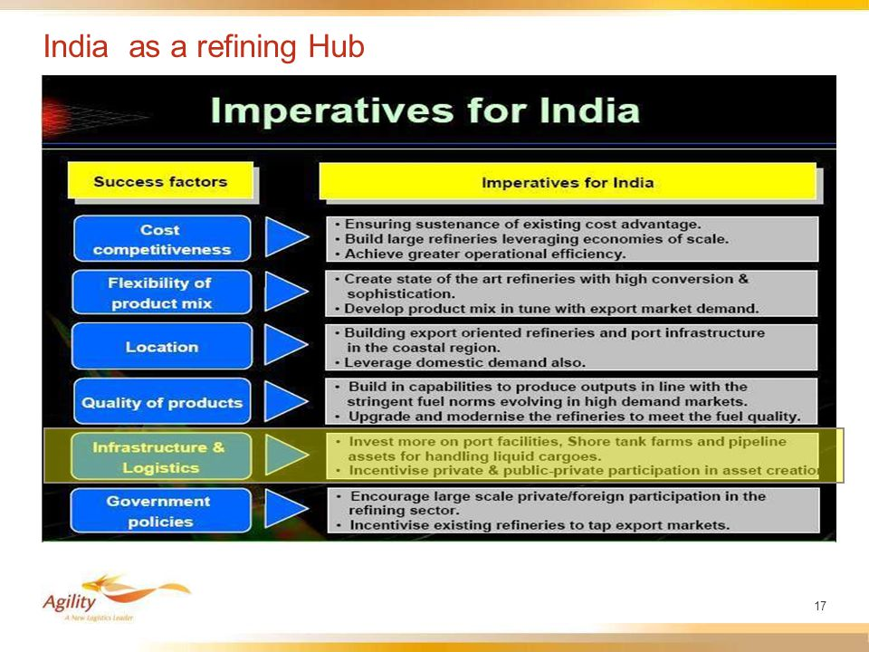 17 India as a refining Hub