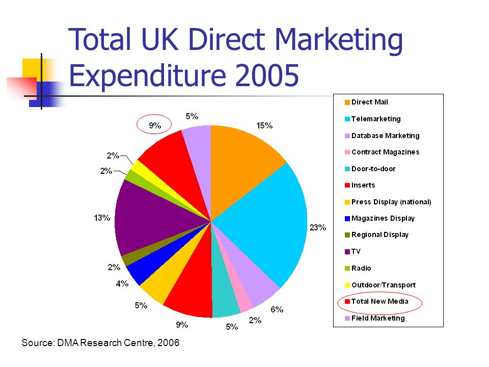 Source: DMA Research Centre, 2006 Total UK Direct Marketing Expenditure 2005