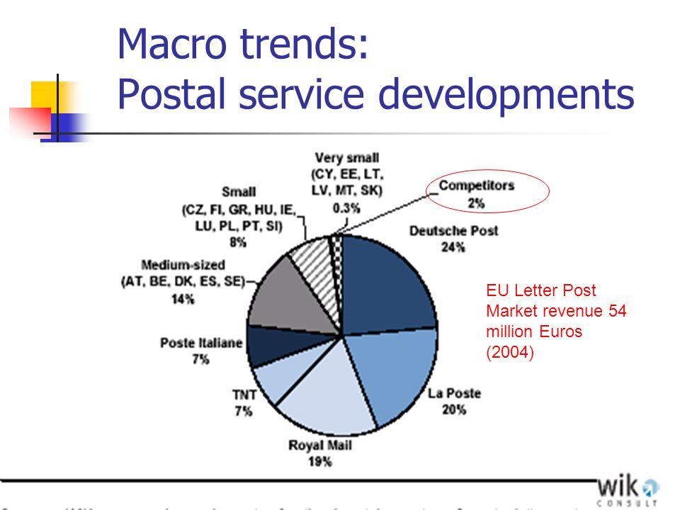Macro trends: Postal service developments EU Letter Post Market revenue 54 million Euros (2004)
