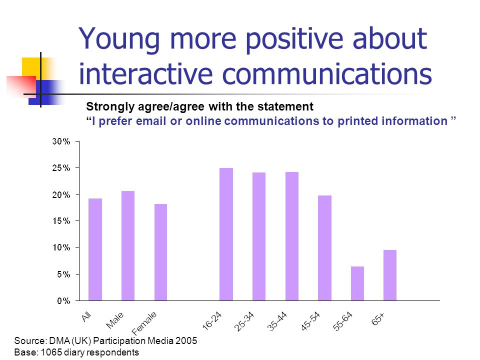Young more positive about interactive communications Source: DMA (UK) Participation Media 2005 Base: 1065 diary respondents Strongly agree/agree with the statement I prefer email or online communications to printed information