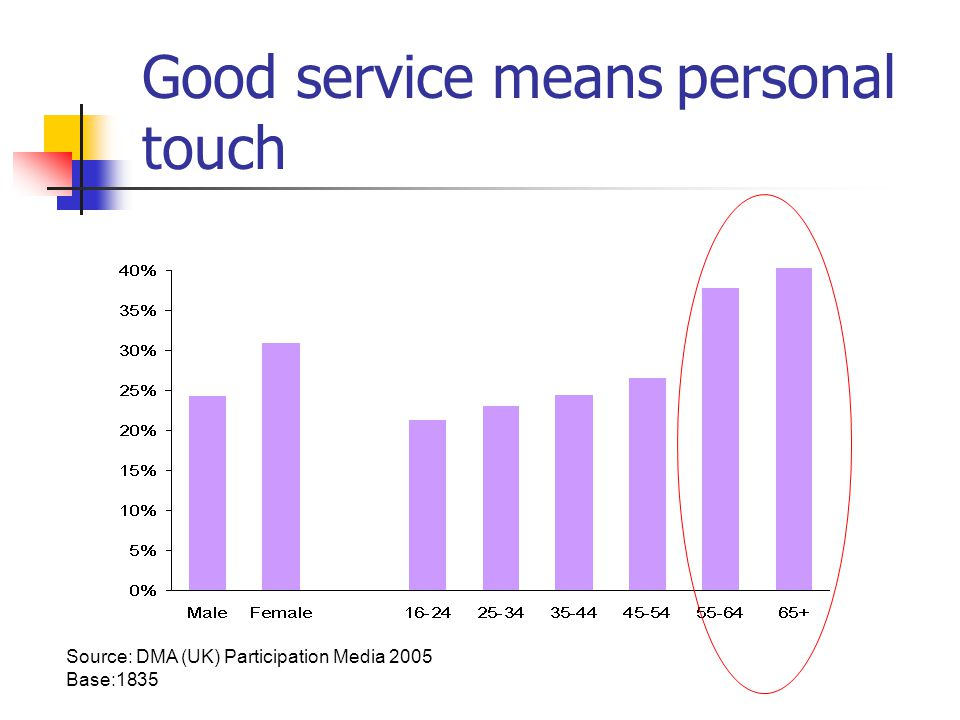 Good service means personal touch Source: DMA (UK) Participation Media 2005 Base:1835