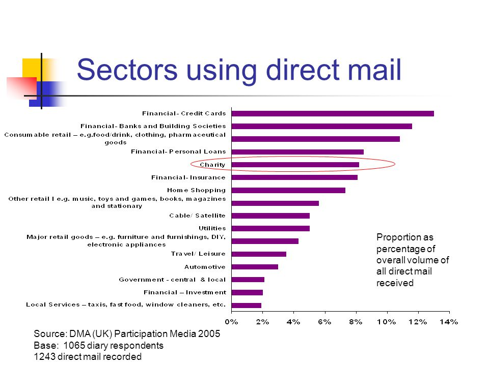 Sectors using direct mail Source: DMA (UK) Participation Media 2005 Base: 1065 diary respondents 1243 direct mail recorded Proportion as percentage of overall volume of all direct mail received