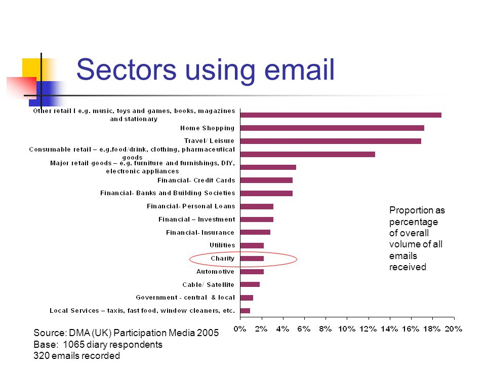 Sectors using email Source: DMA (UK) Participation Media 2005 Base: 1065 diary respondents 320 emails recorded Proportion as percentage of overall volume of all emails received