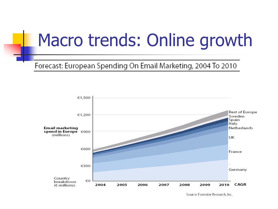 Macro trends: Online growth