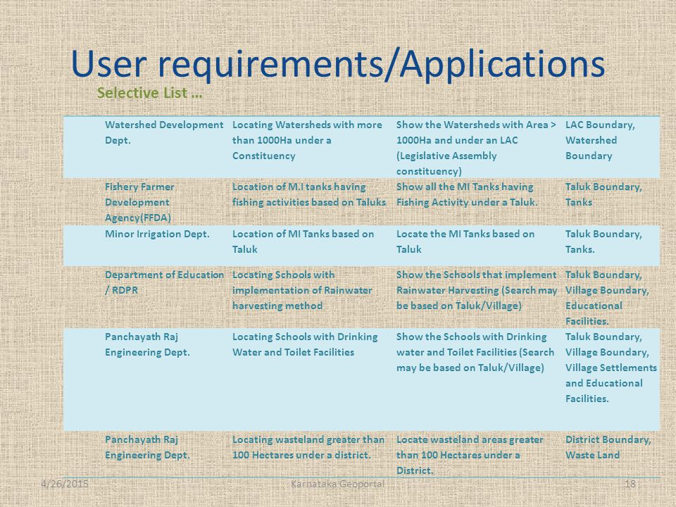 User requirements/Applications Selective List … 4/26/201518Karnataka Geoportal Watershed Development Dept.