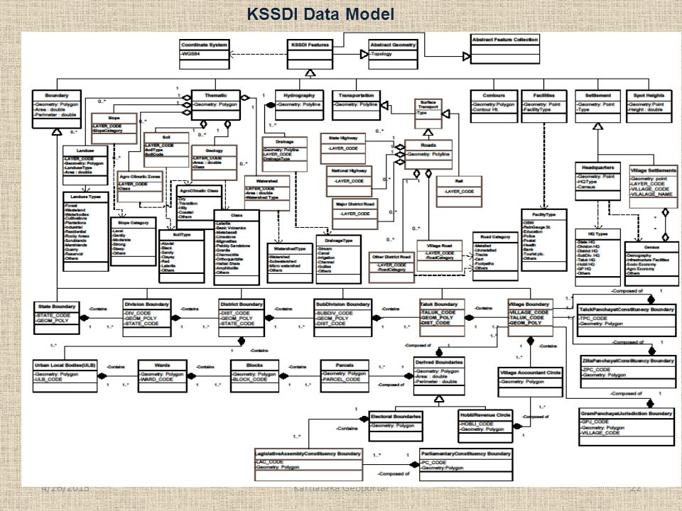 4/26/201522Karnataka Geoportal KSSDI Data Model