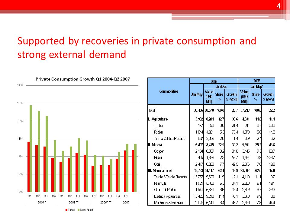 4 Supported by recoveries in private consumption and strong external demand 4