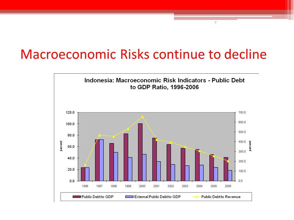 7 Macroeconomic Risks continue to decline