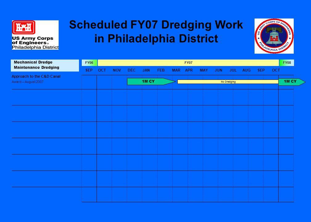 SEPOCTNOVDECJANFEBMARAPRMAYJUNJULAUGSEPOCT FY07FY06FY08 Mechanical Dredge Maintenance Dredging Approach to the C&D Canal Award – August 2007 1M CY No Dredging Scheduled FY07 Dredging Work in Philadelphia District 1M CY