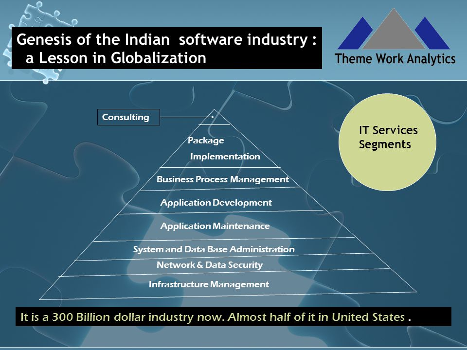 Genesis of the Indian software industry : a Lesson in Globalization Infrastructure Management Application Development Application Maintenance Business Process Management Network & Data Security System and Data Base Administration Package Implementation Consulting IT Services Segments It is a 300 Billion dollar industry now.