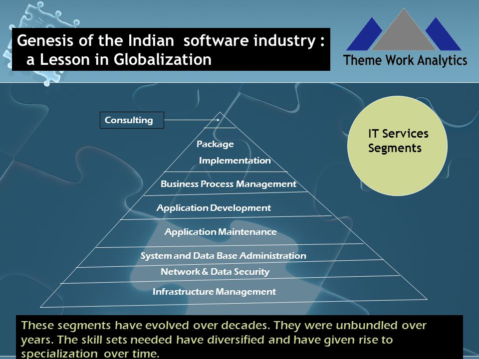 Genesis of the Indian software industry : a Lesson in Globalization Infrastructure Management Application Development Application Maintenance Business Process Management Network & Data Security System and Data Base Administration Package Implementation Consulting IT Services Segments These segments have evolved over decades.