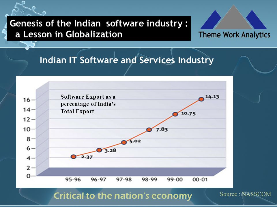Indian IT Software and Services Industry Source : NASSCOM Genesis of the Indian software industry : a Lesson in Globalization Source: NASSCOM Software Export as a percentage of India's Total Export Critical to the nation's economy